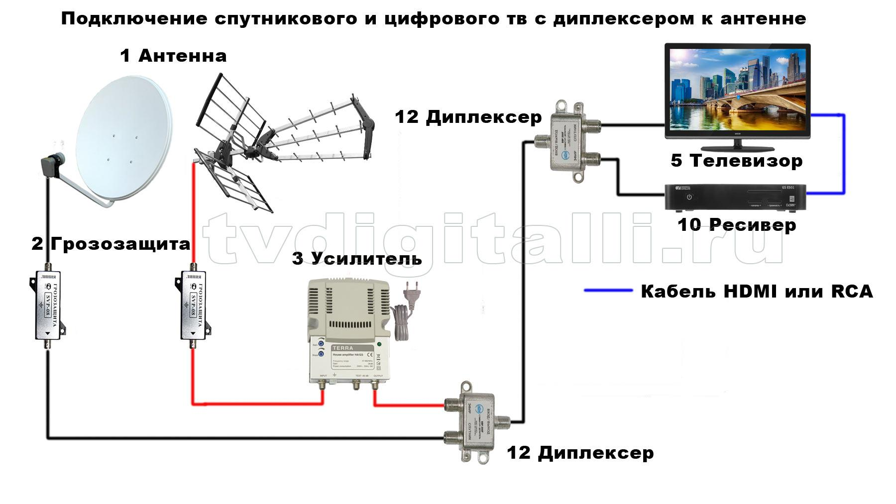Как подключить телевизионную антенну 45