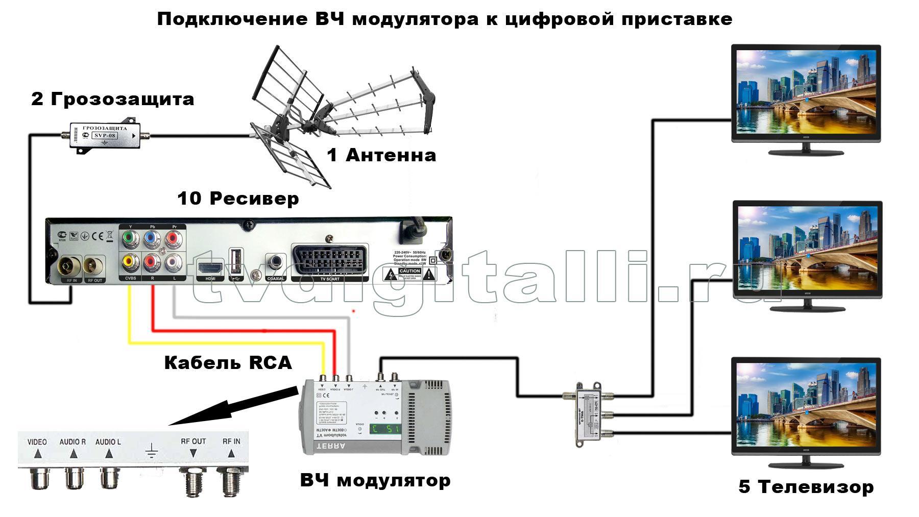 Схемы подключения ресивера к двум телевизорам6
