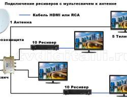 Схемы подключения спутникового телевидения с мультисвичем