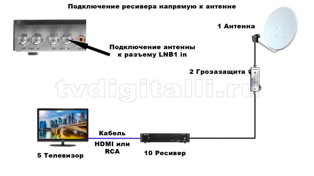 Схема подключения спутникового ресивера