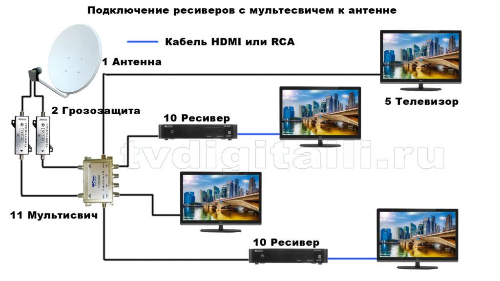 Схема подключения телевидения с мультисвичем