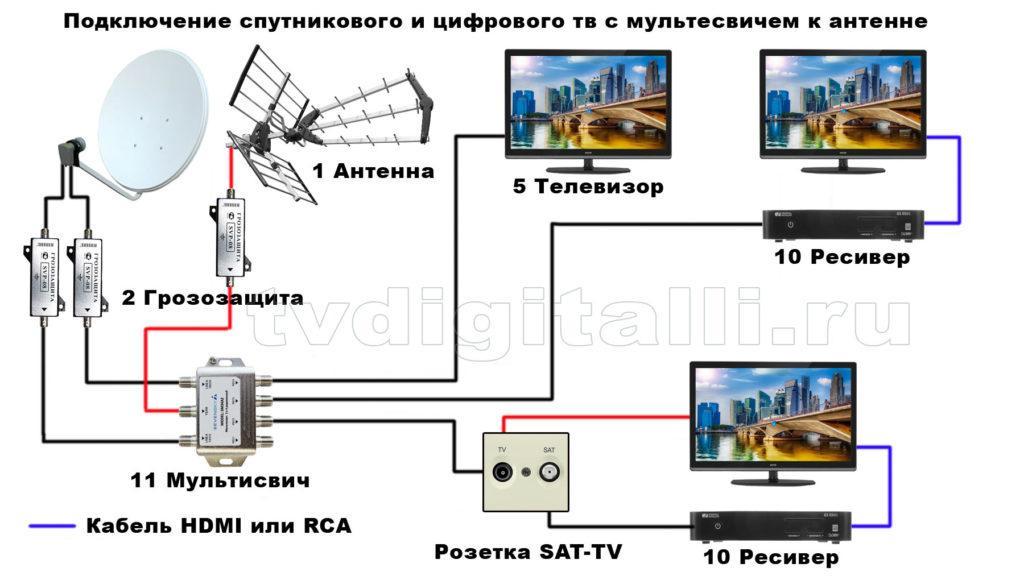 Схема подключения спутниковое плюс цифровое тв