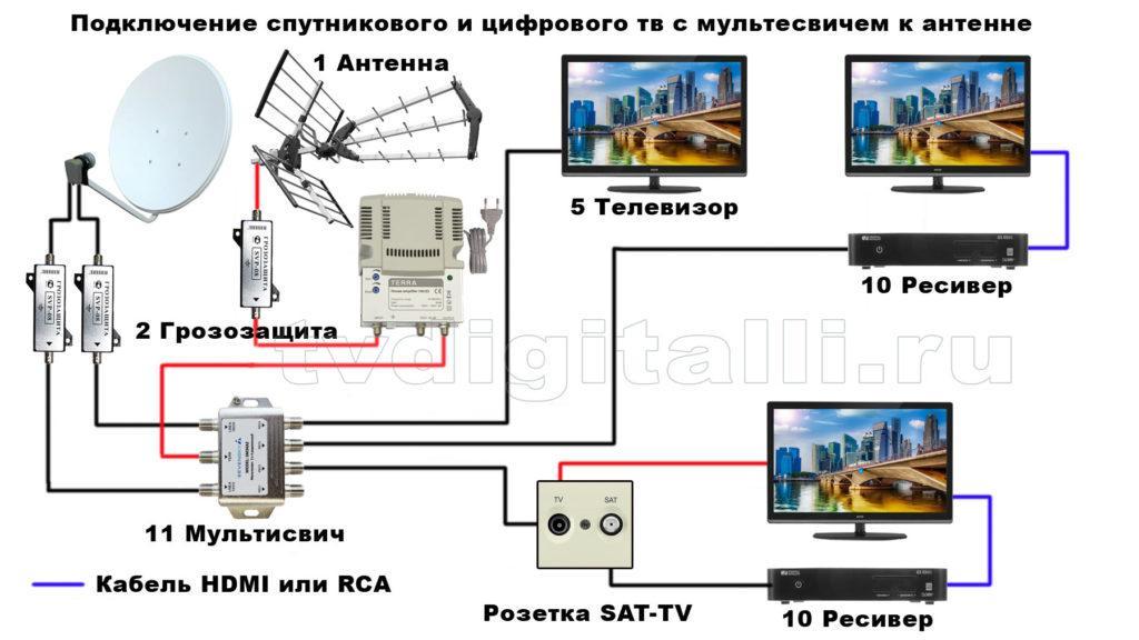 Схема спутниковое плюс цифровое с усилителем