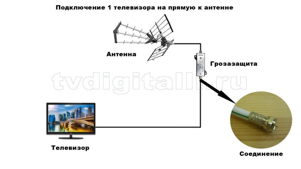 подключения одного телевизора