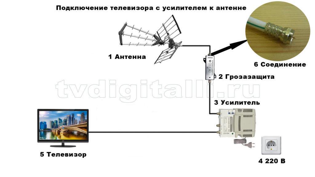 Схема подключения одного телевизора к антенне
