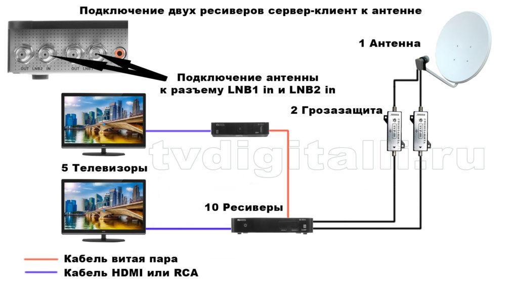 Схема подключения сервер-клиент триколор тв