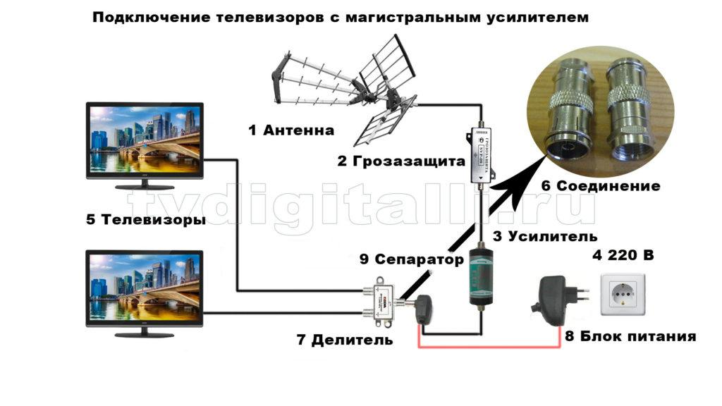 Схема подключения уличной антенны к телевизору