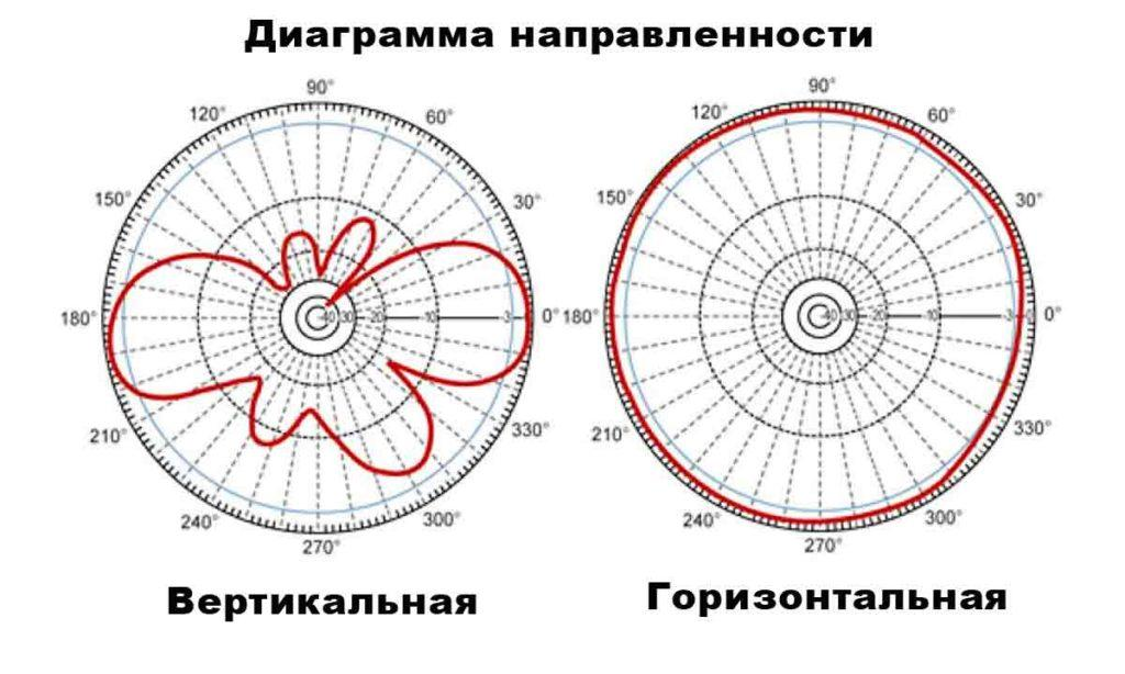 диаграмма направленности антенн