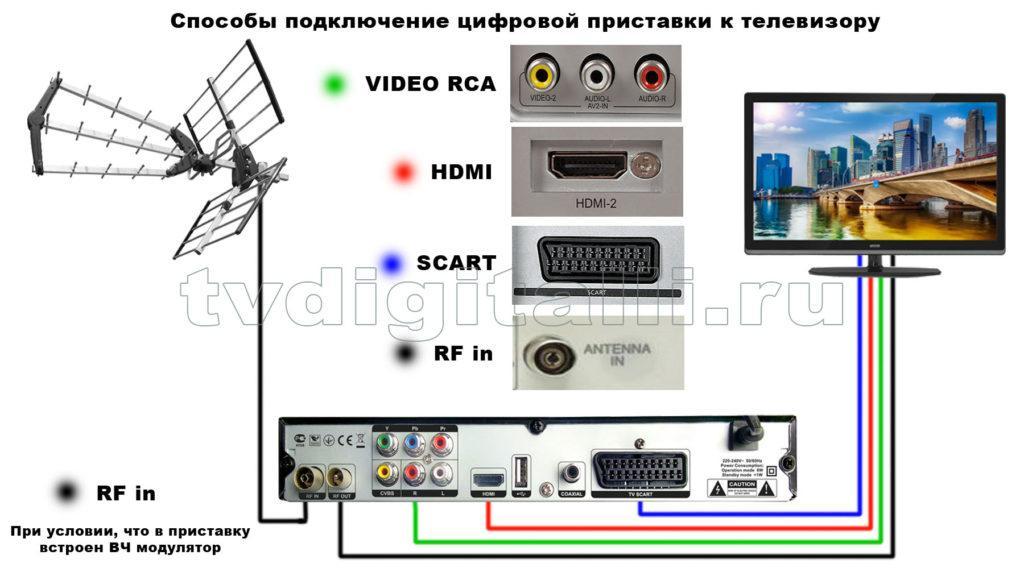 Схема подключения цифровой приставки