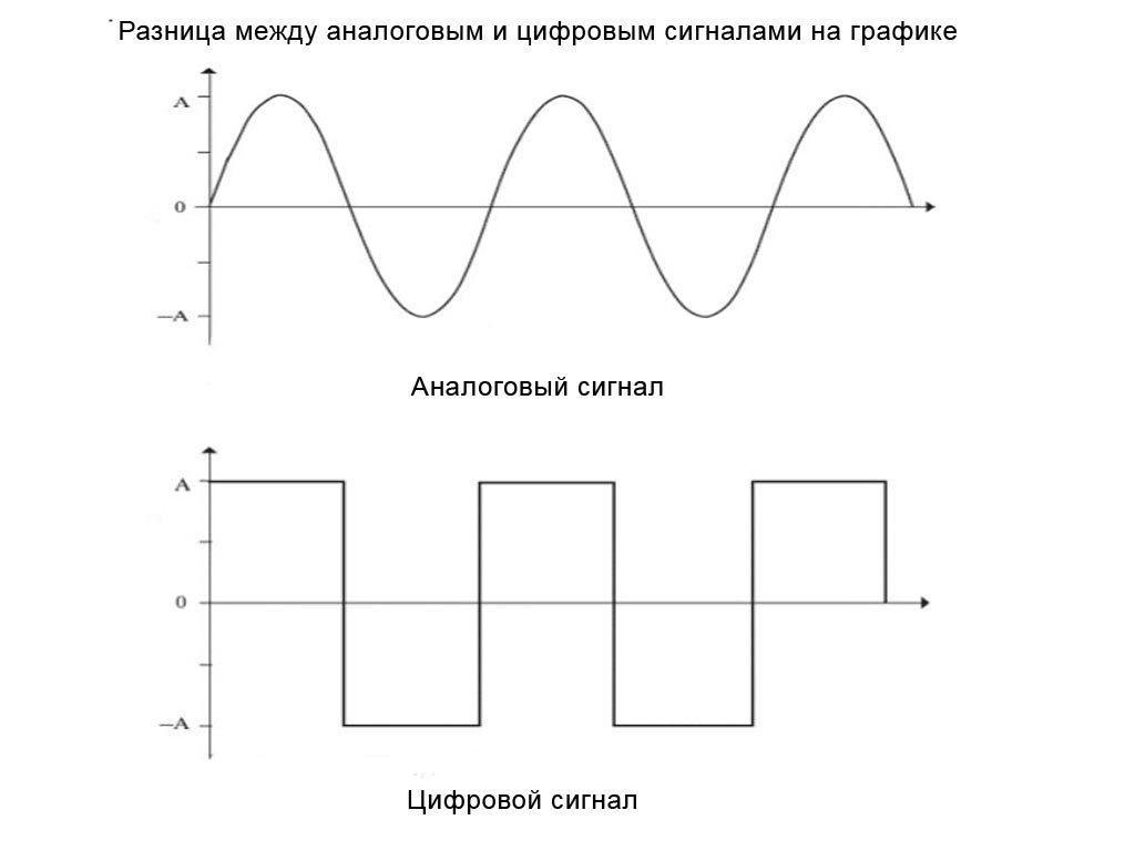 аналоговый и цифровой сигнал