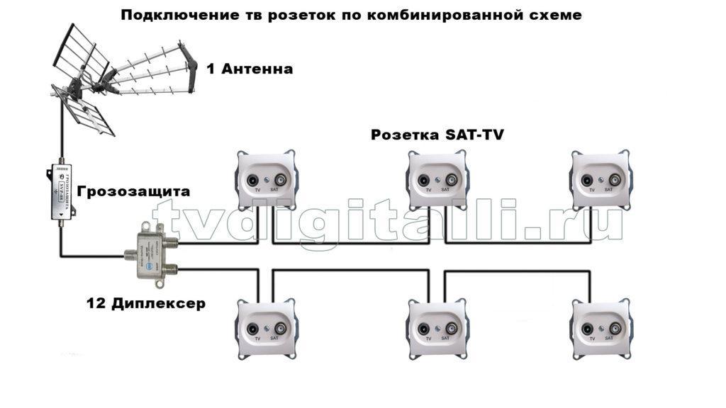 комбинированная схема подключения тв розеток