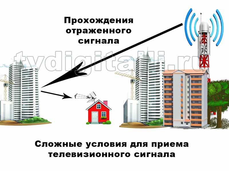 Сложные условия приема телесигнала