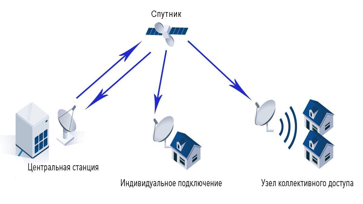 Как работает спутниковое телевидение